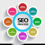 You Can Discover A Good Deal About Search Engine Marketing